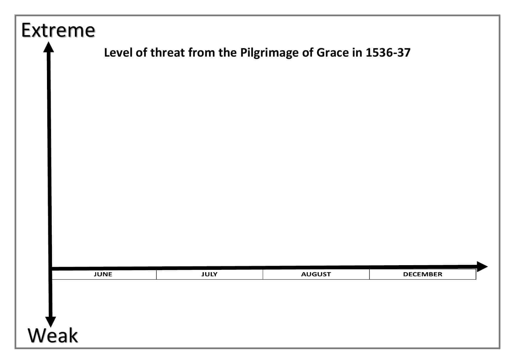 Level of threat from the Pilgrimage of Grace Chart | History Resources