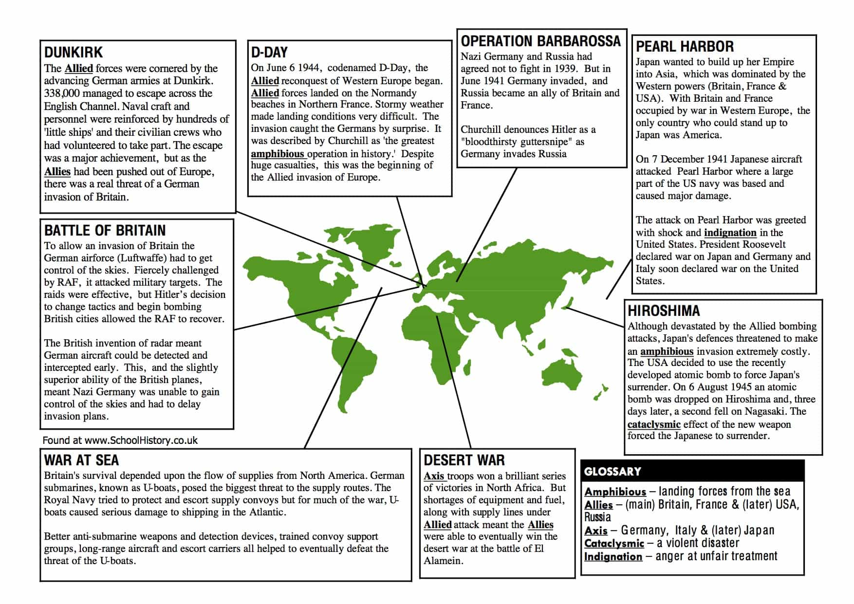 Key Events Of World War 2 Facts Information Worksheet