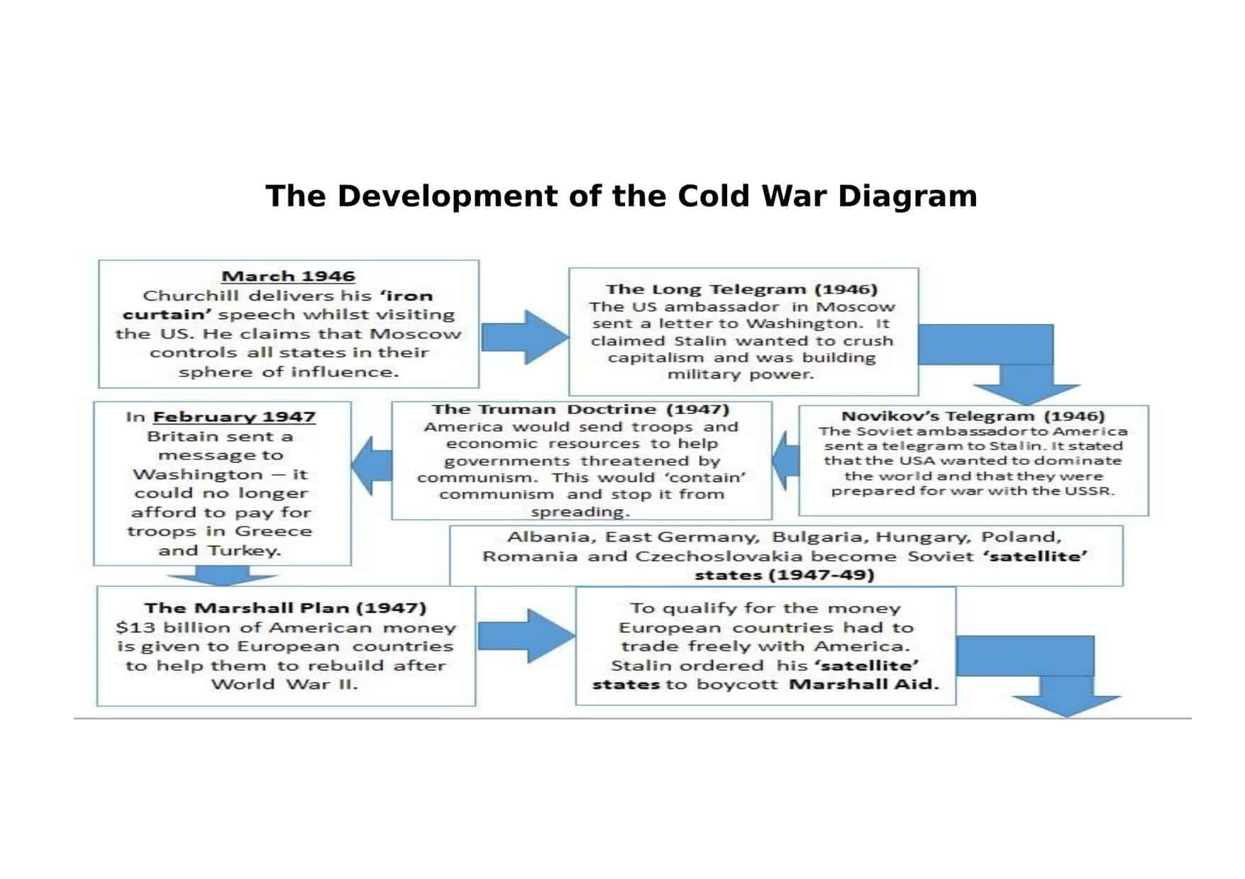 cold war diagram gcse history worksheets | lesson plans, powerpoints ... defrost timer wiring diagram cold room