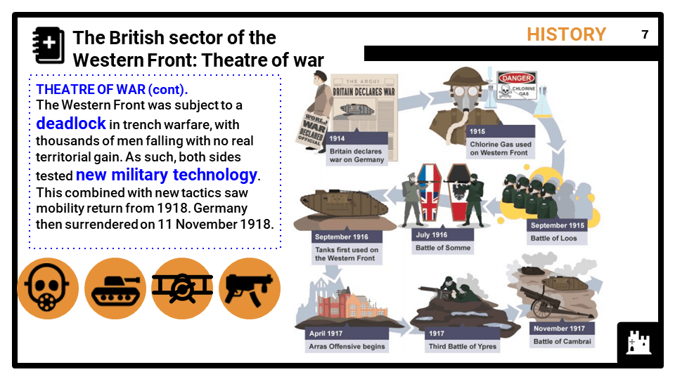 The British sector of the Western Front, 1914-18_ injuries, treatment and the trenches, Presentation