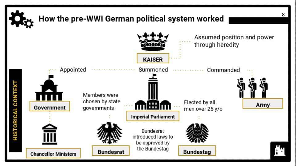 Part 2_CIE IGCSE Germany, 1918–45