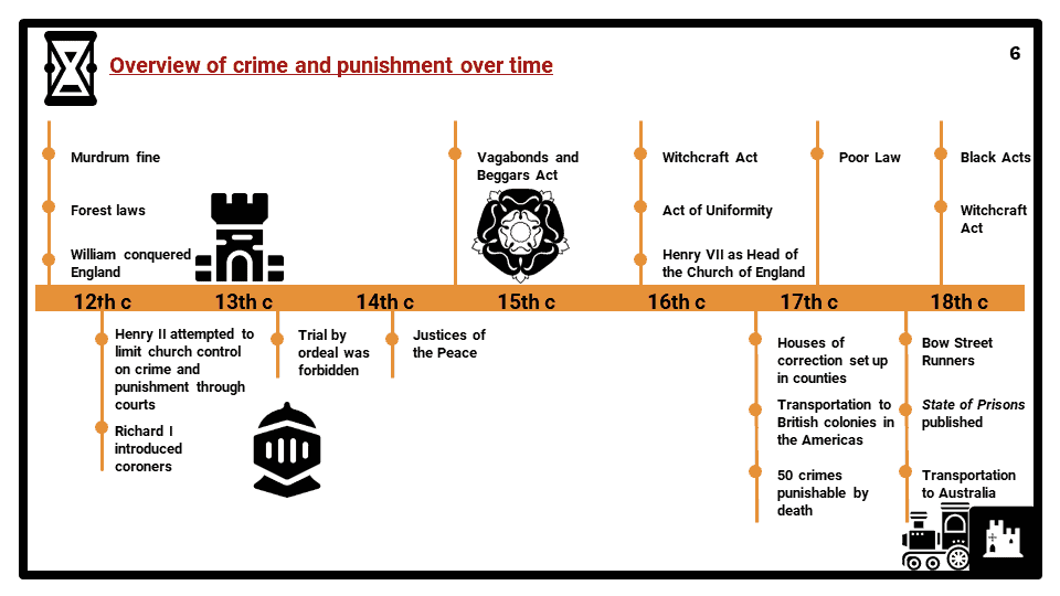 Eduqas_2E_Attitudes to Crime and Punishment Presentation 1