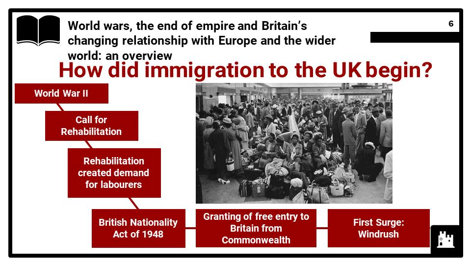 Britain since c.1900, Migrants to Britain Presentation