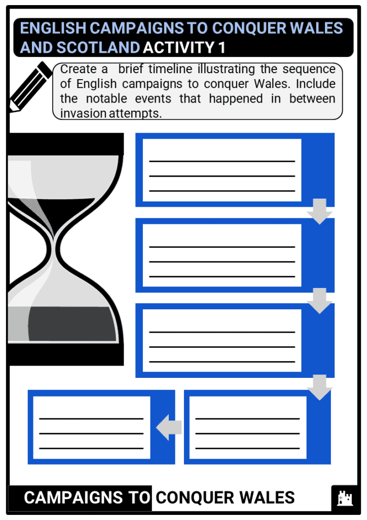 KS3_Area-1_English-campaigns-to-conquer-Wales-and-Scotland_Activity-1-1