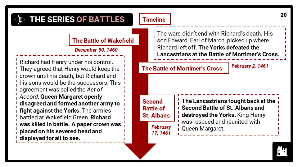 KS3_Area-1_Wars-of-the-Roses-Presentation-4-1