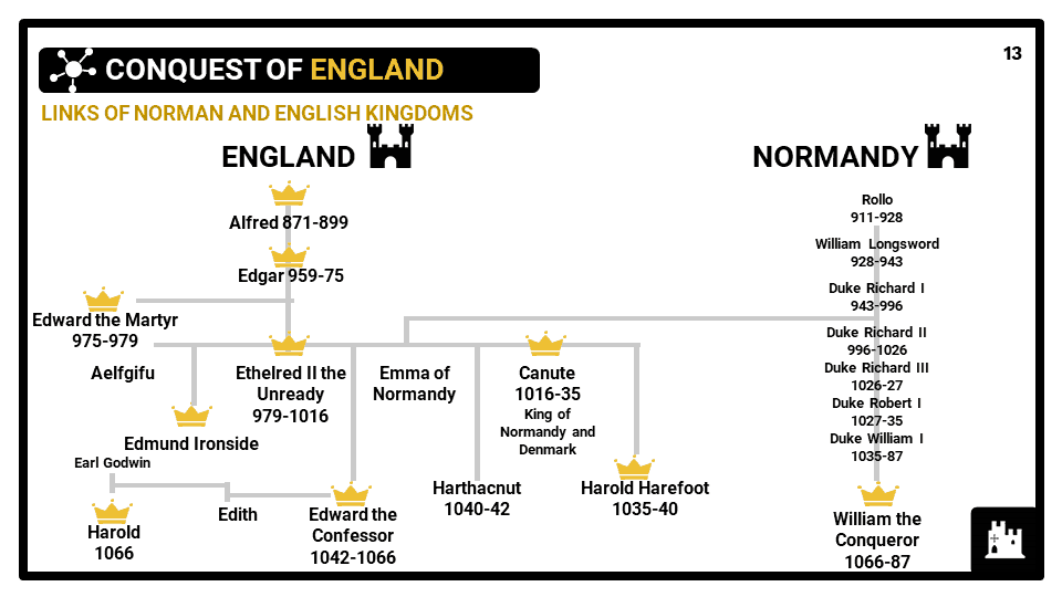 KS3_Area-6_-The-Normans_Presentation-3-1-1
