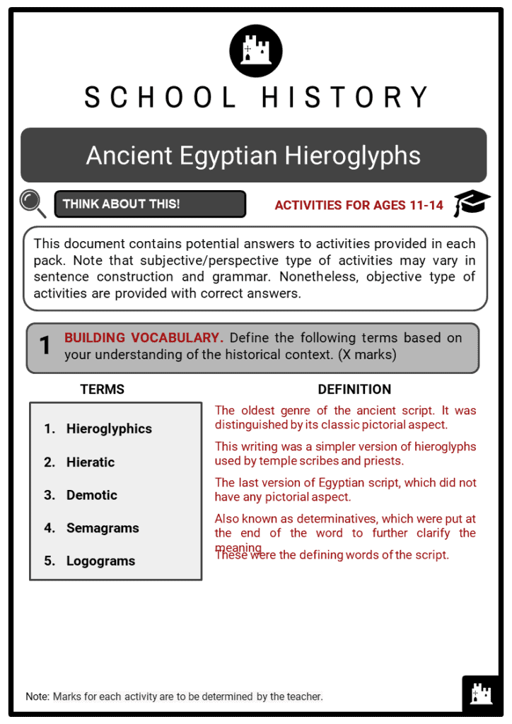 Ancient Egyptian Hieroglyphs Student Activities & Answer Guide 2
