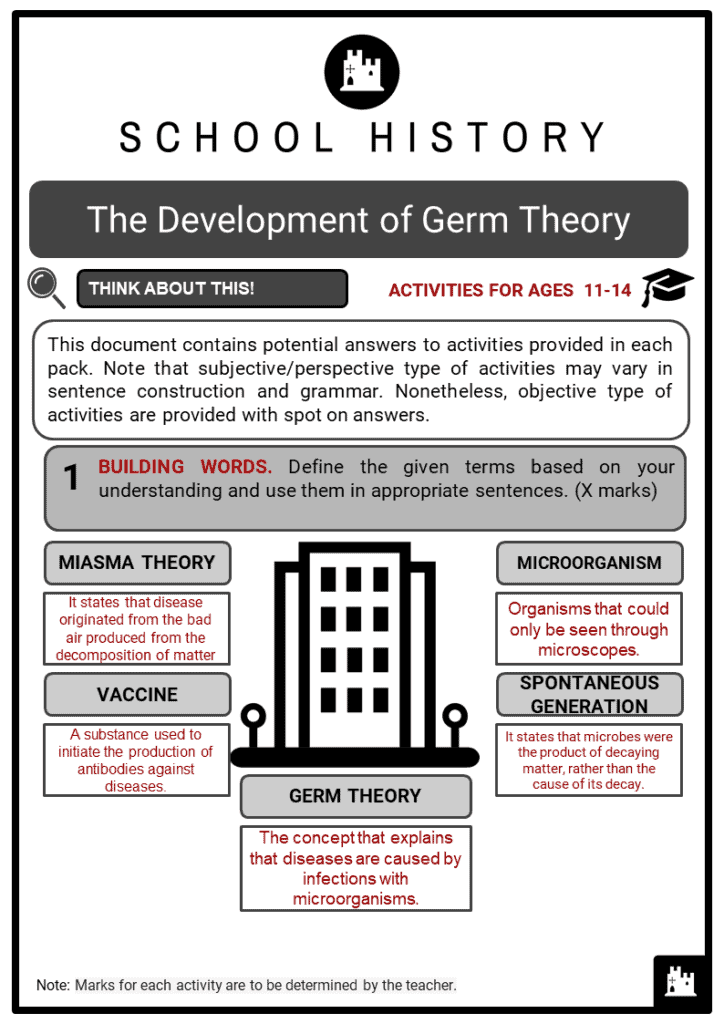 The Development of Germ Theory Student Activities & Answer Guide 2