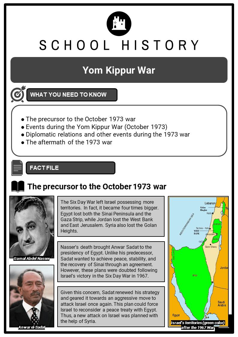 Yom Kippur War Resource Collection 1