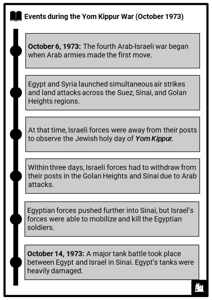Yom Kippur War Resource Collection 2