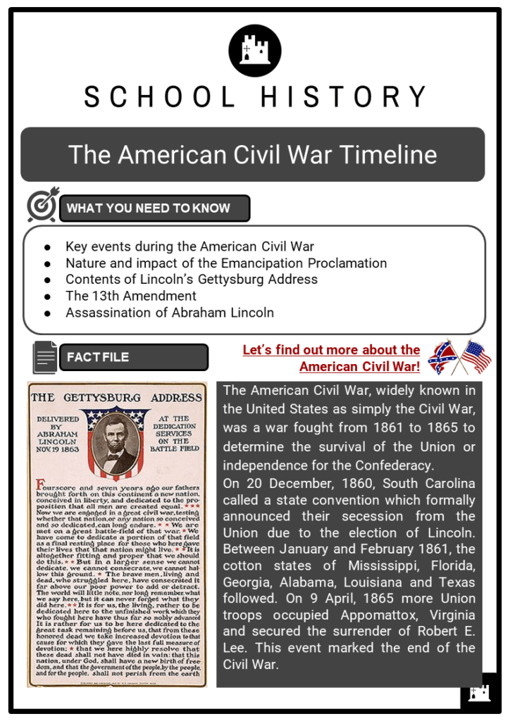 The American Civil War Timeline Resource Collection 1