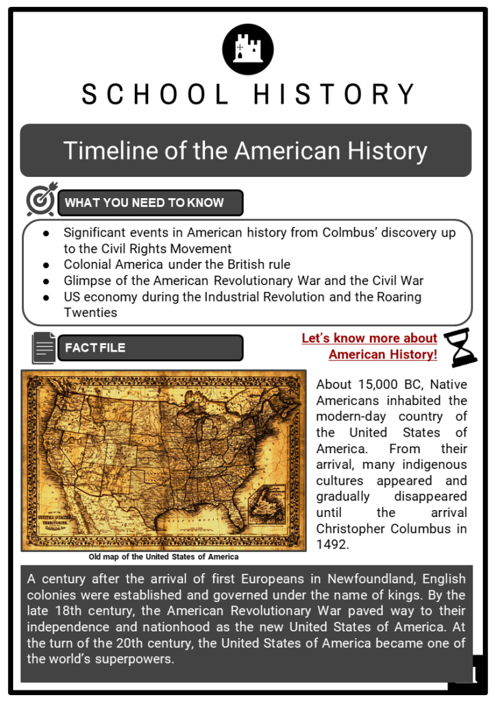 Timeline of the American History Resource Collection 1