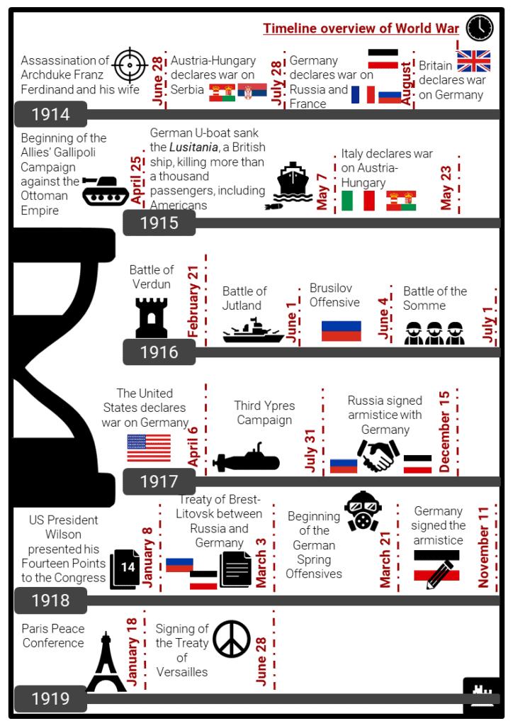 World War I Timeline Resource Collection 2