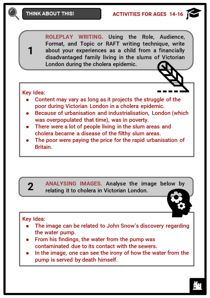 Cholera Epidemics in Victorian London Student Activities & Answer Guide 4