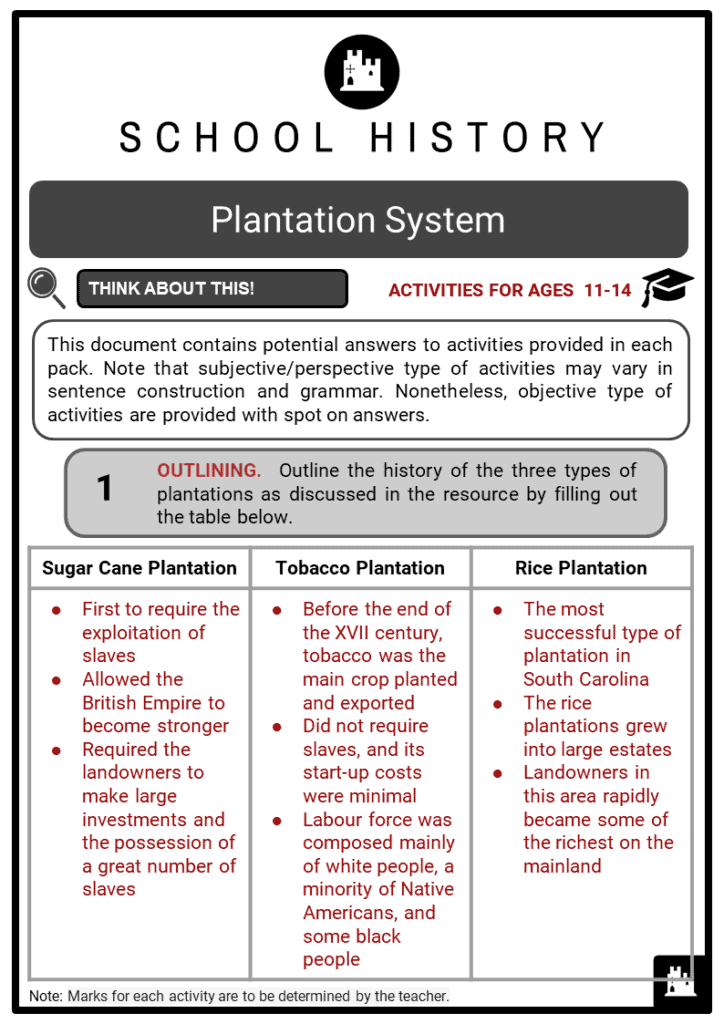 Plantation System Student Activities & Answer Guide 2