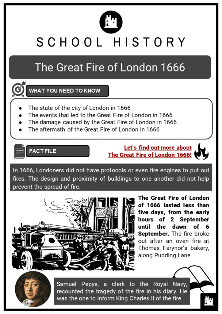 The Great Fire of London 1666 Resource Collection 1