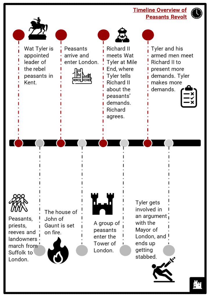 Peasants Revolt Timeline Resource Collection 2