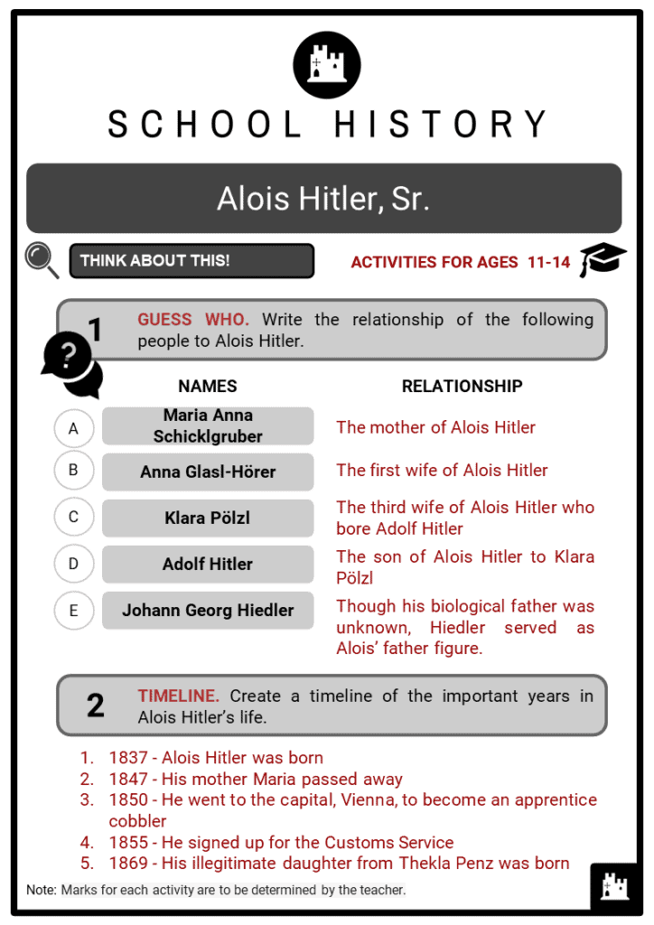 Alois Hitler, Sr. Student Activities & Answer Guide 2
