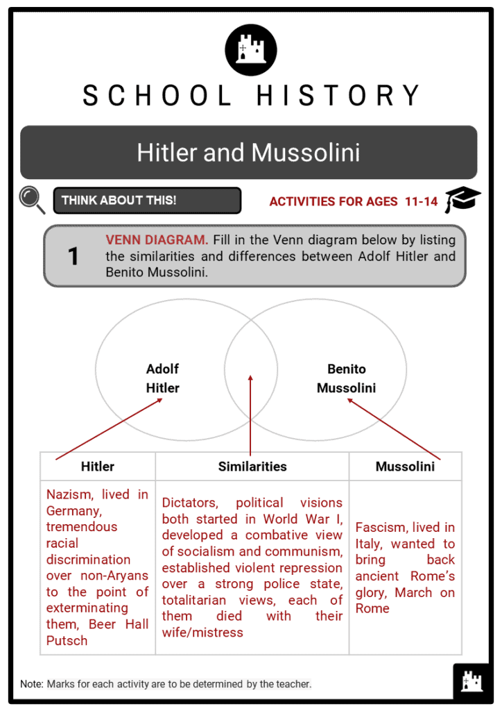 Hitler and Mussolini Student Activities & Answer Guide 2