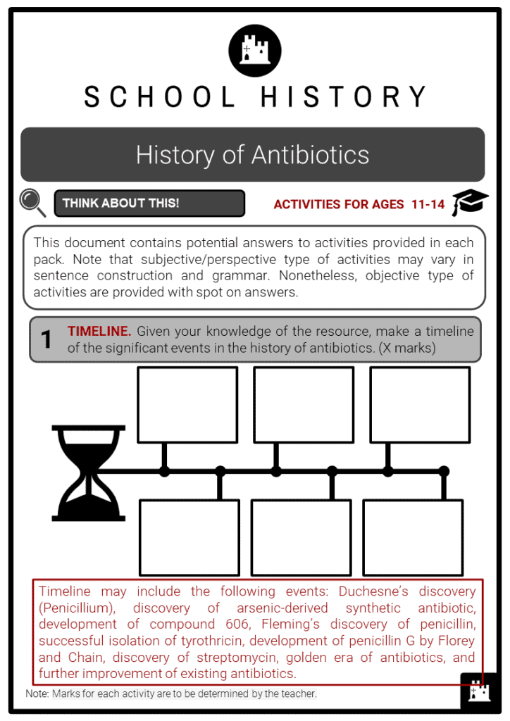 History of Antibiotics Student Activities & Answer Guide 2