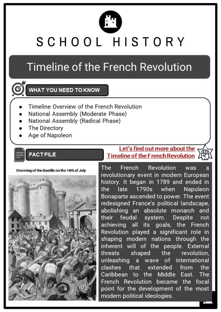 Timeline of the French Revolution Resource Collection 1
