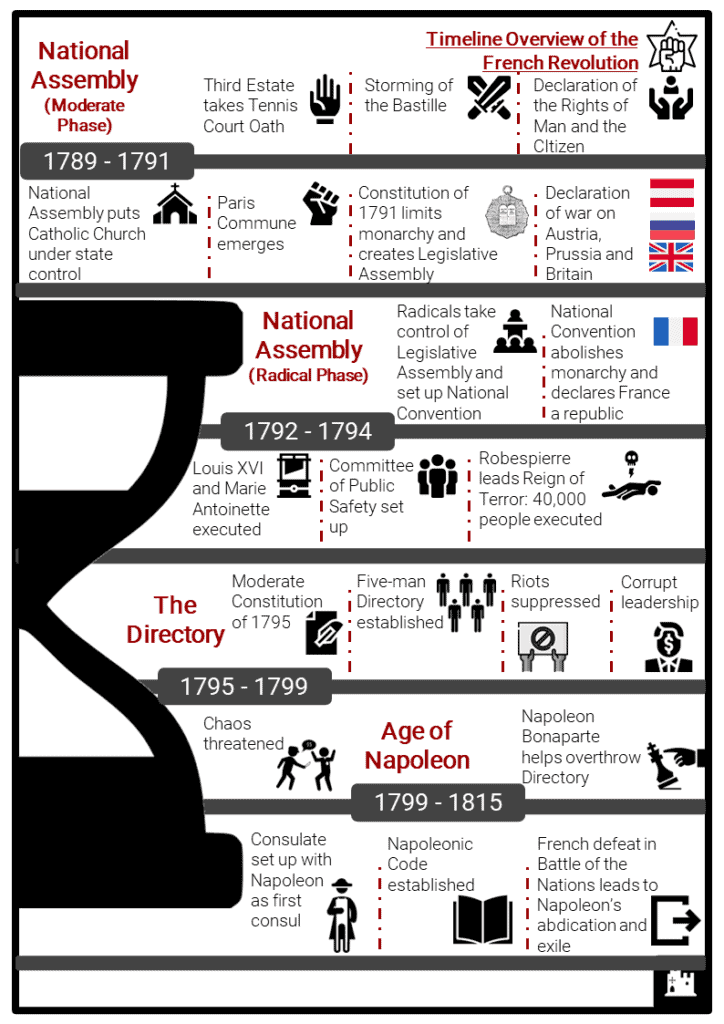 Timeline of the French Revolution Resource Collection 2