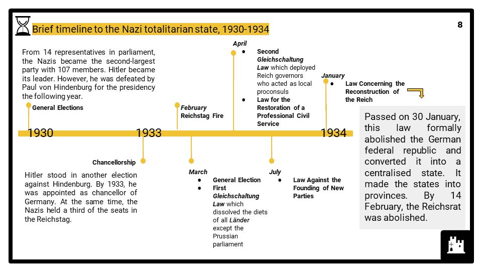 A Level Nazi Germany, 1929-1945 Presentation 3