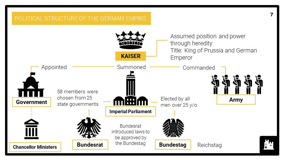A Level The Kaiserreich, 1871-1914 Presentation 3