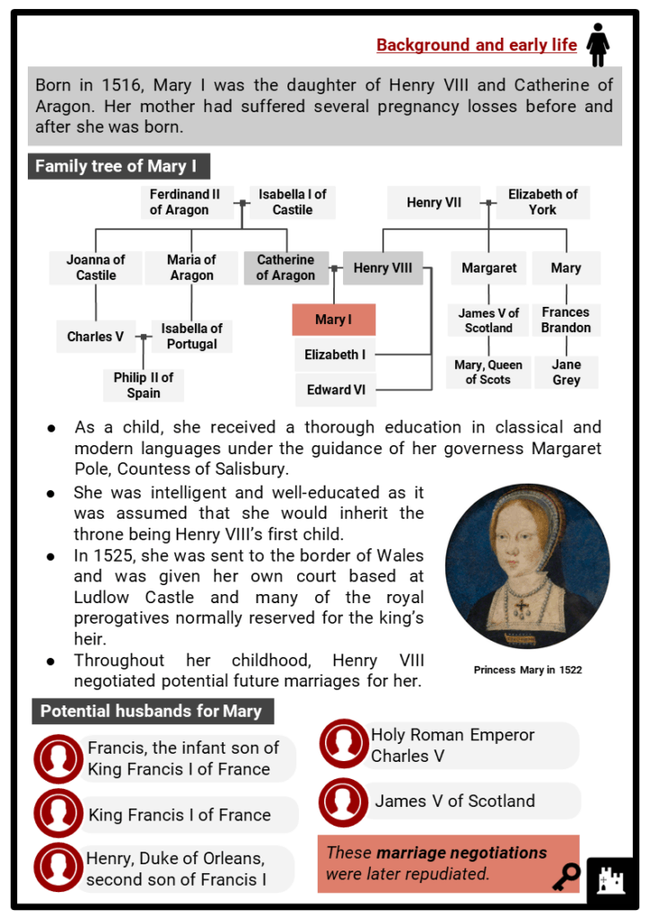Mary I of England Resource Collection 2