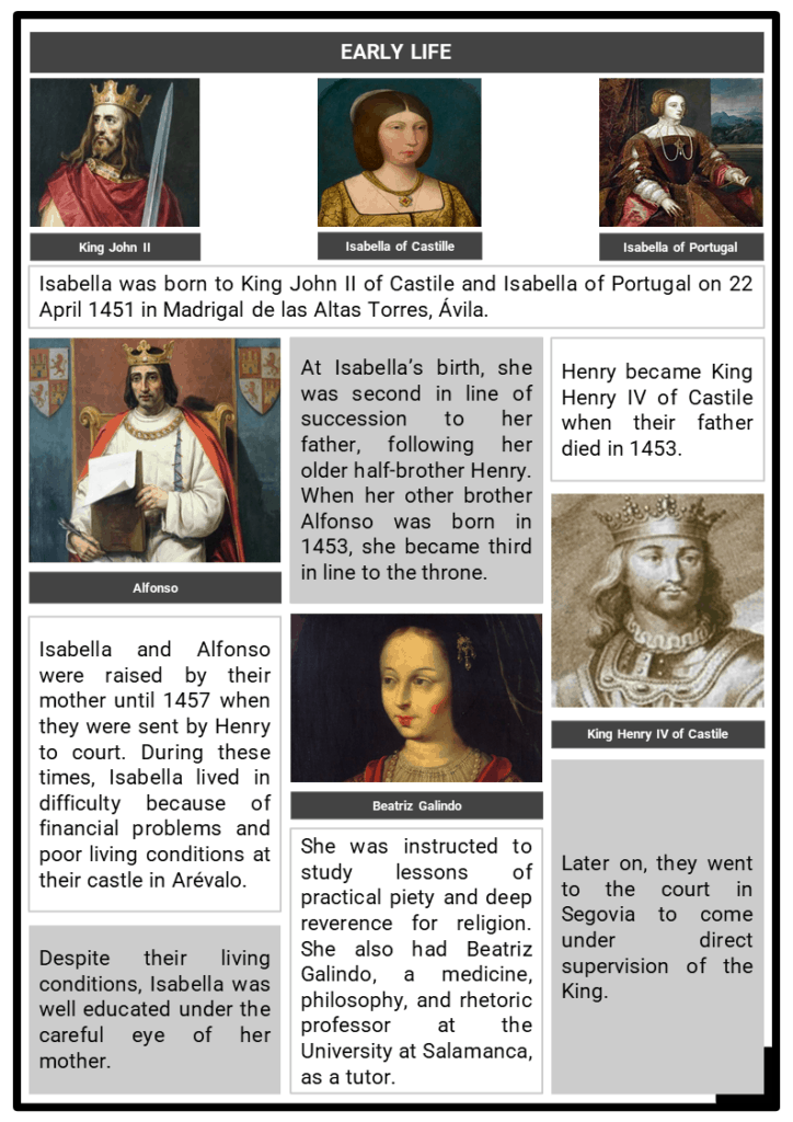 Isabella of Castile Resource Collection 2