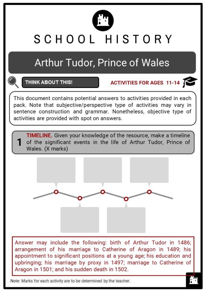 Arthur Tudor, Prince of Wales Student Activities & Answer Guide 2