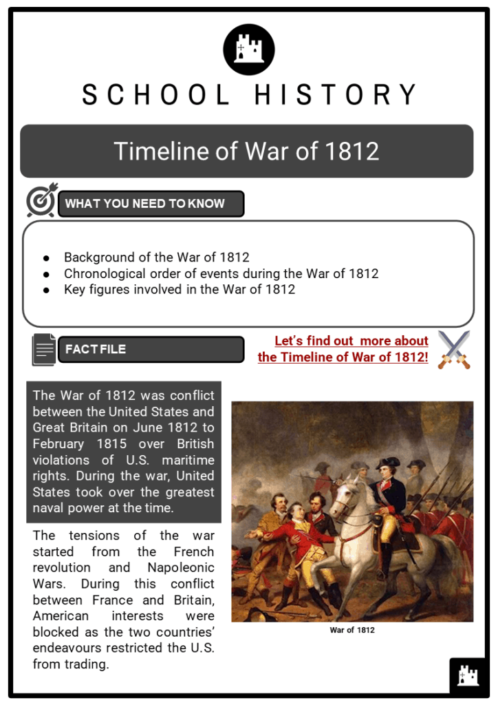 Timeline of War of 1812 Resource Collection 1