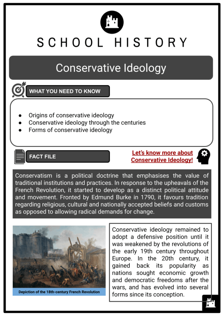 Conservative Ideology Resource Collection 1